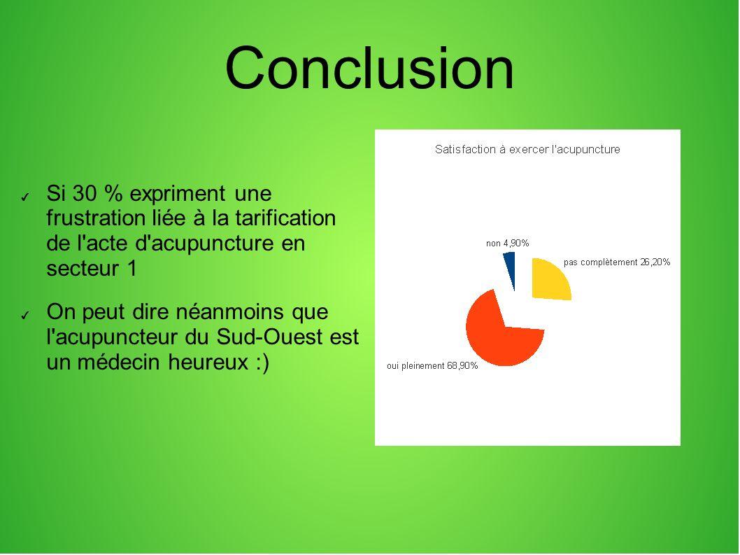 Conclusion Si 30 % expriment une frustration liée à la tarification de l acte d acupuncture en secteur 1.
