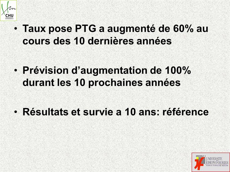 Taux pose PTG a augmenté de 60% au cours des 10 dernières années