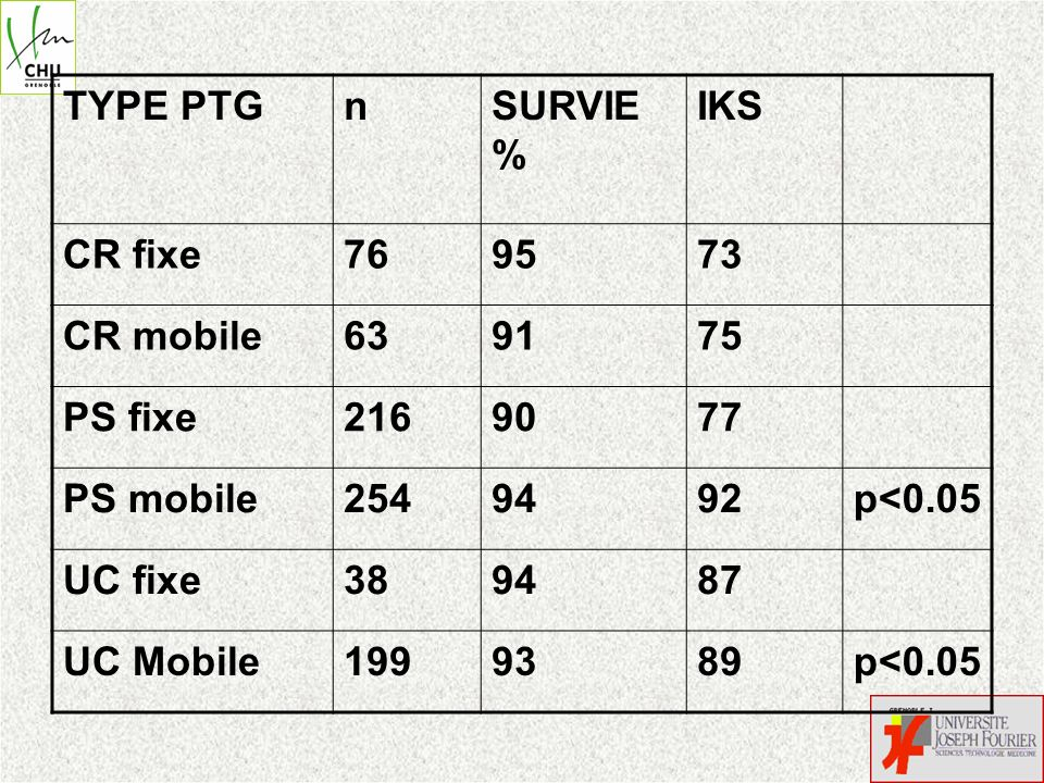 TYPE PTG n. SURVIE% IKS. CR fixe. 76. 95. 73. CR mobile. 63. 91. 75. PS fixe. 216. 90.