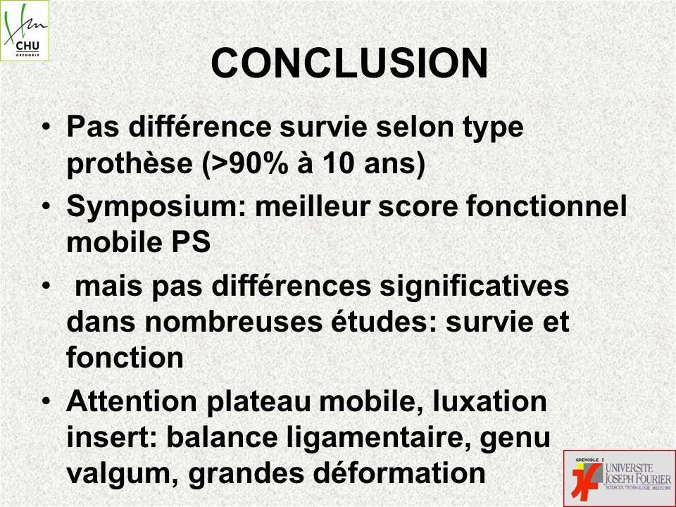 CONCLUSION Pas différence survie selon type prothèse (>90% à 10 ans) Symposium: meilleur score fonctionnel mobile PS.