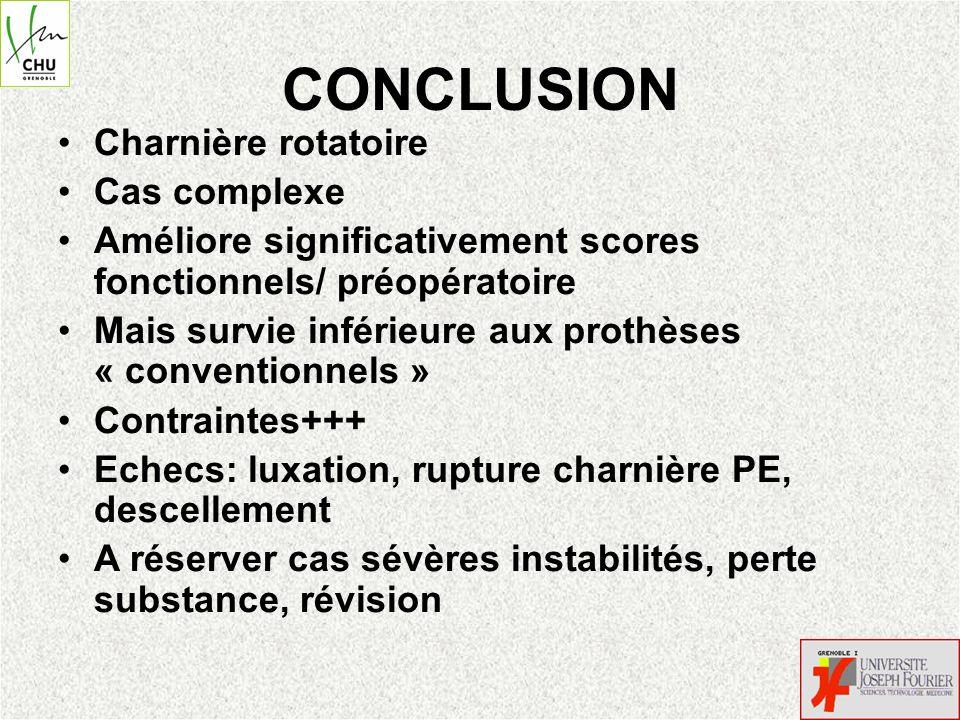CONCLUSION Charnière rotatoire Cas complexe