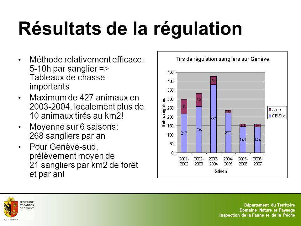Résultats de la régulation