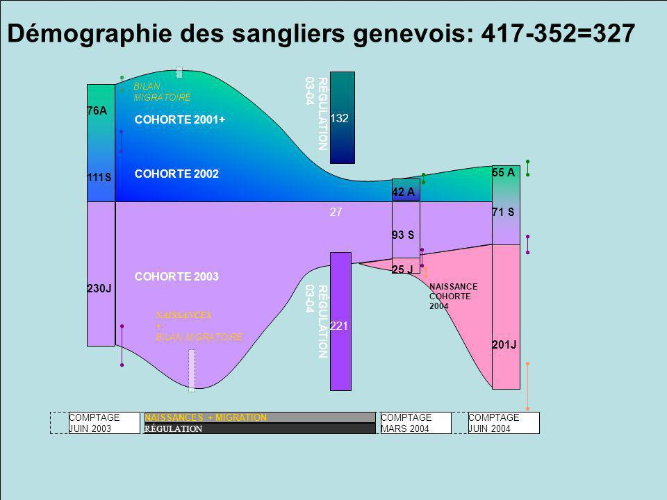 Démographie des sangliers genevois: 417-352=327