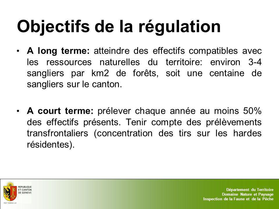 Objectifs de la régulation
