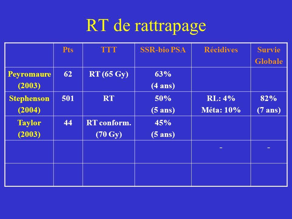 RT de rattrapage Pts TTT SSR-bio PSA Récidives Survie Globale