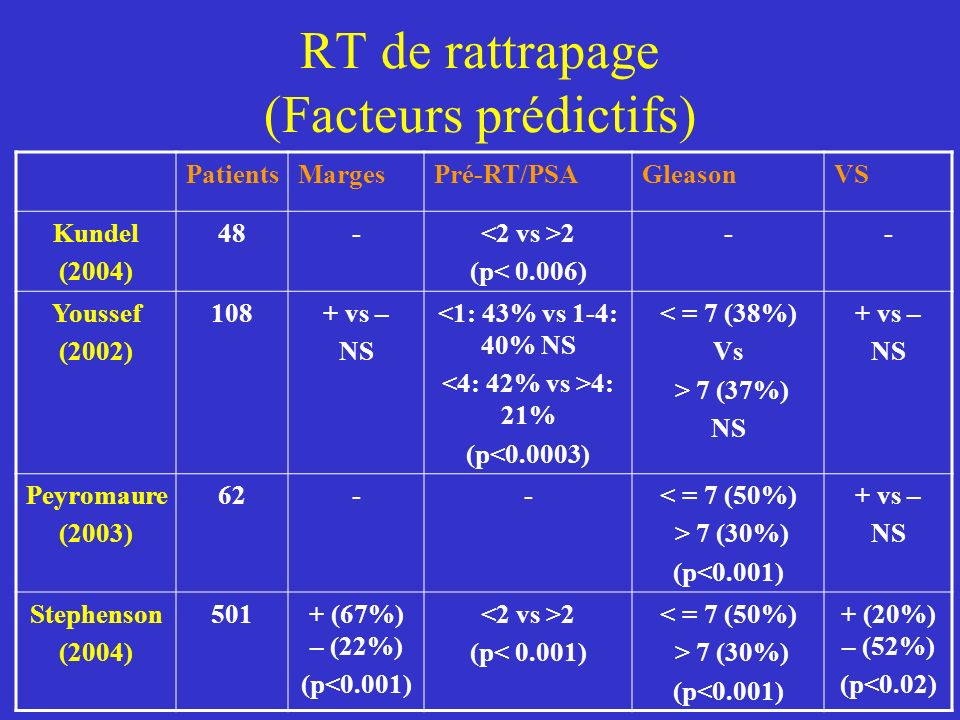 RT de rattrapage (Facteurs prédictifs)