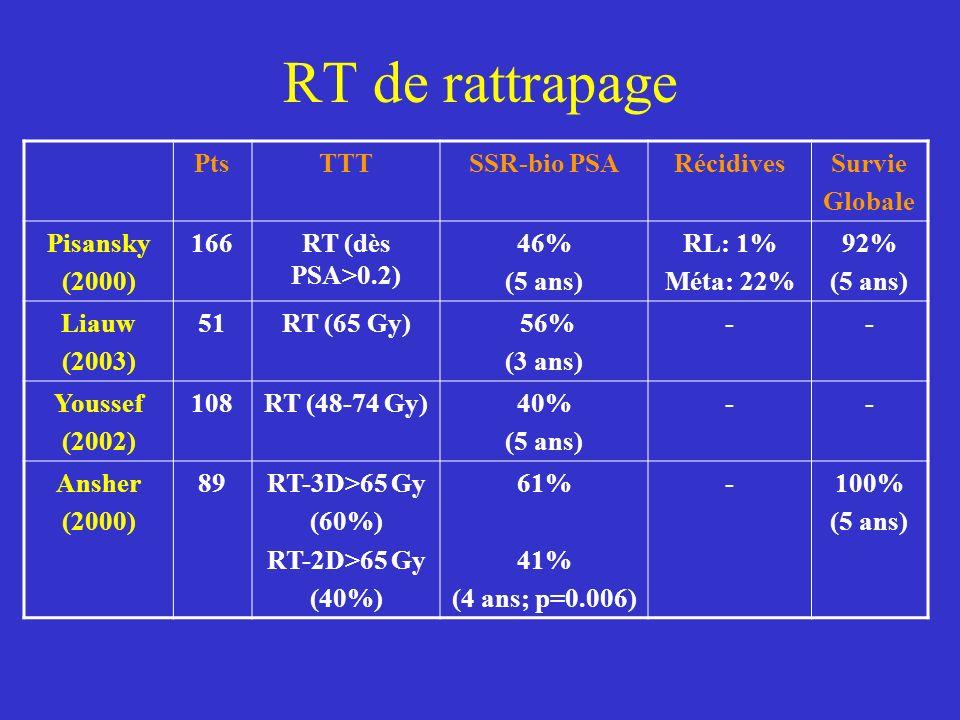 RT de rattrapage Pts TTT SSR-bio PSA Récidives Survie Globale Pisansky