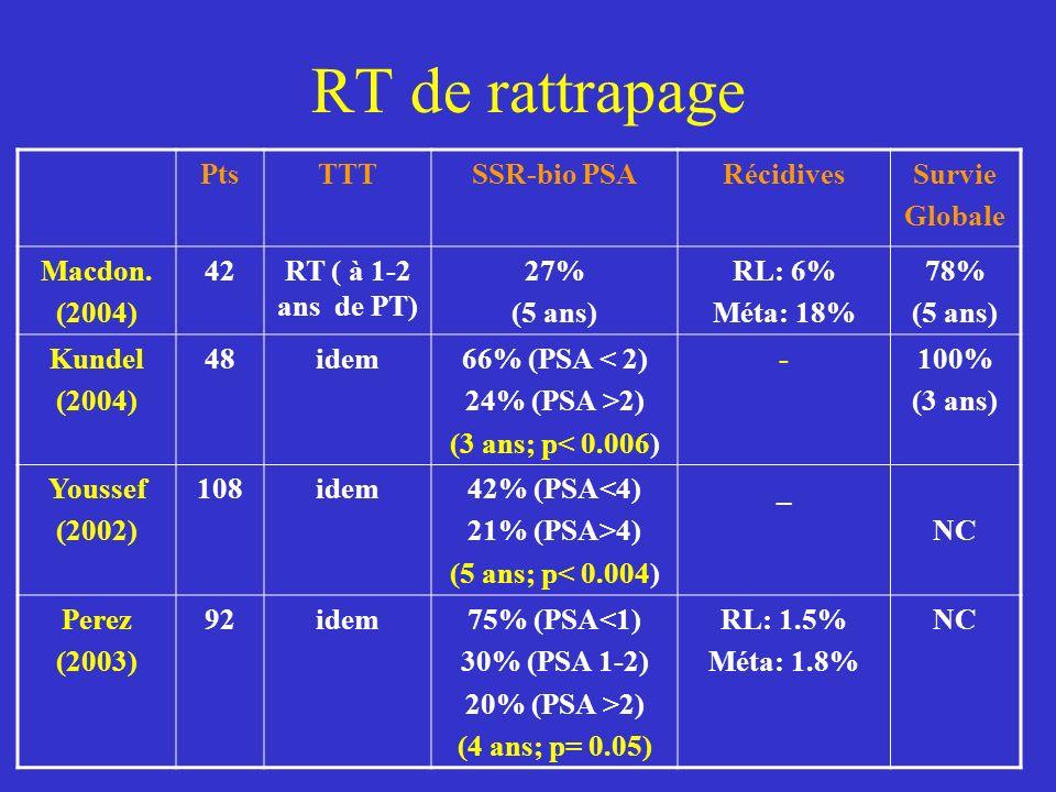 RT de rattrapage Pts TTT SSR-bio PSA Récidives Survie Globale Macdon.