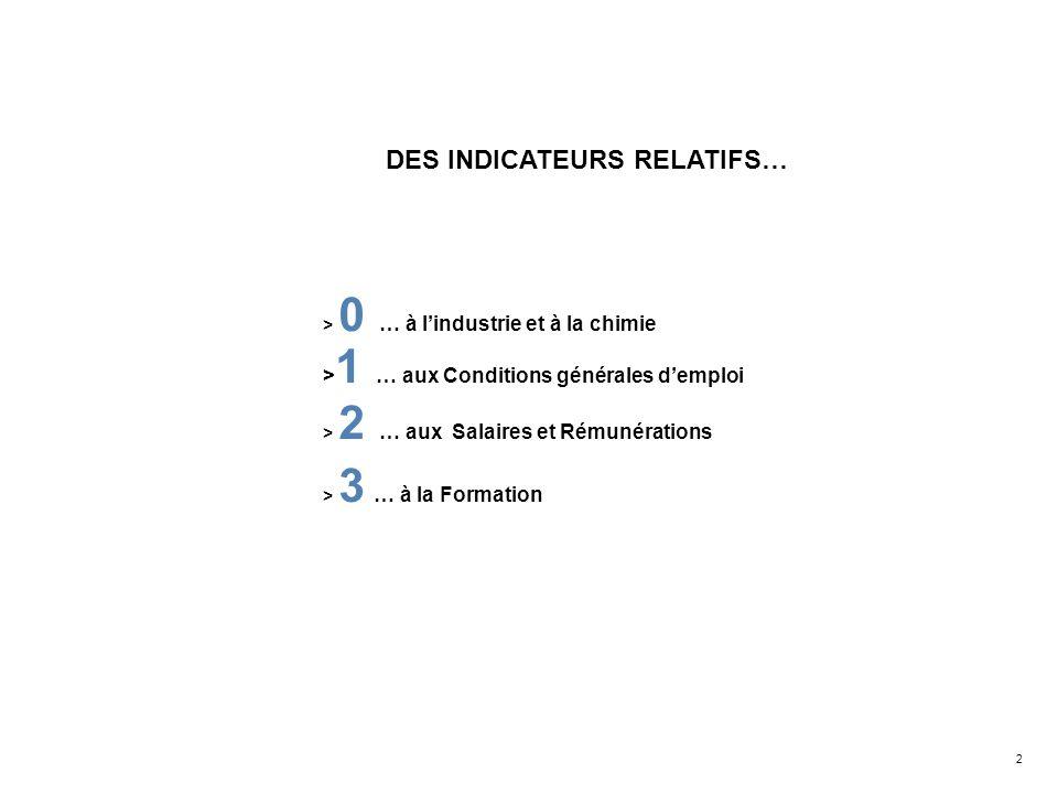 DES INDICATEURS RELATIFS…