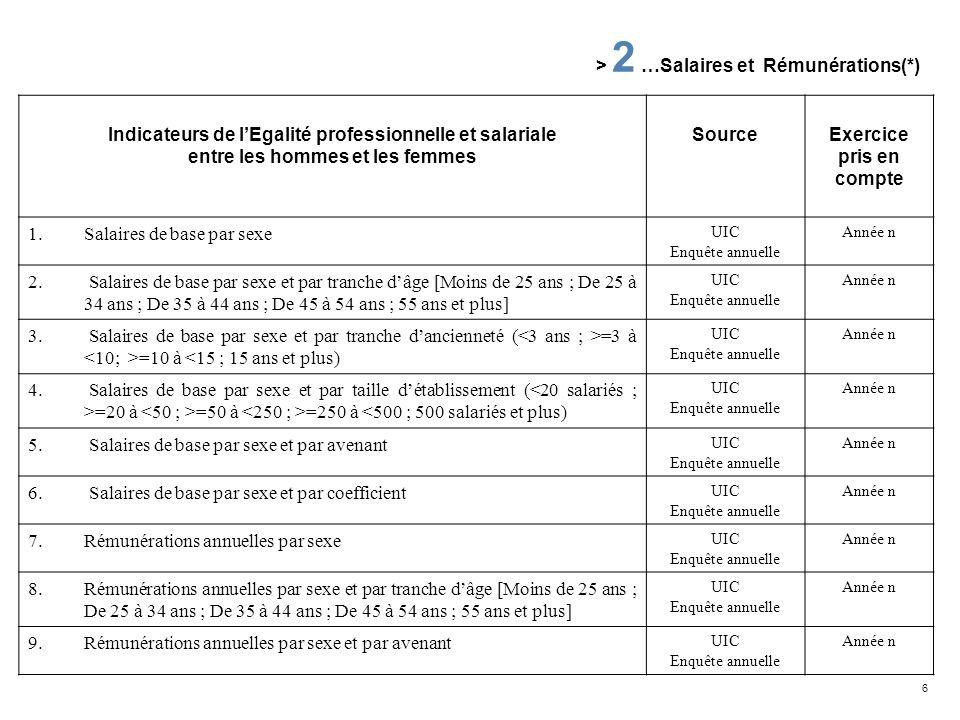 > 2 …Salaires et Rémunérations(*)
