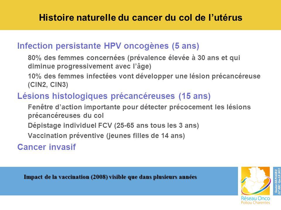 Histoire naturelle du cancer du col de l'utérus