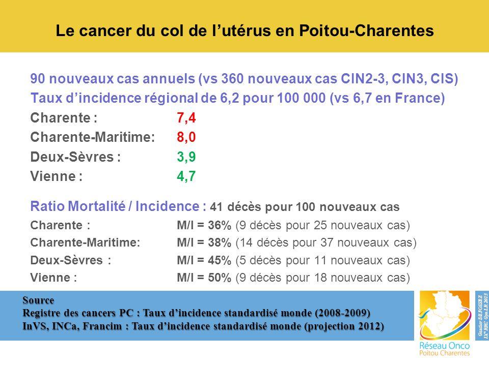 Le cancer du col de l'utérus en Poitou-Charentes