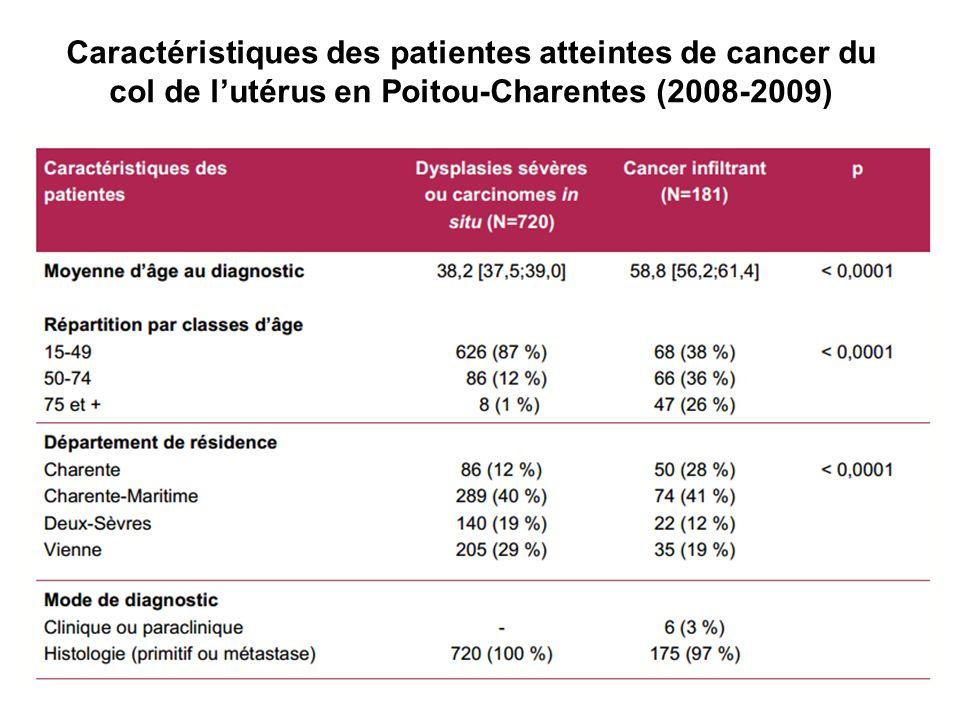 Caractéristiques des patientes atteintes de cancer du col de l'utérus en Poitou-Charentes (2008-2009)