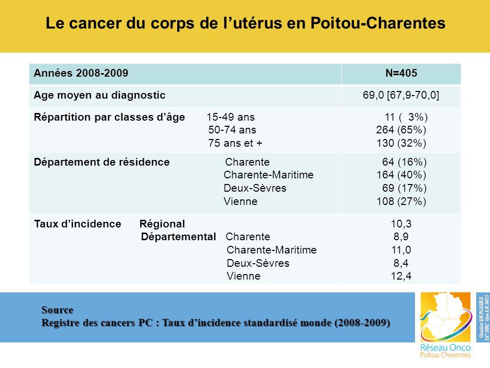 Le cancer du corps de l'utérus en Poitou-Charentes