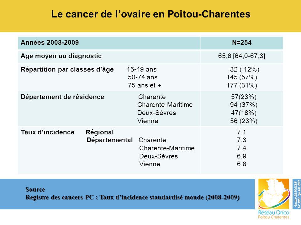 Le cancer de l'ovaire en Poitou-Charentes