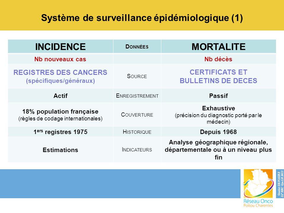 Système de surveillance épidémiologique (1) INCIDENCE MORTALITE