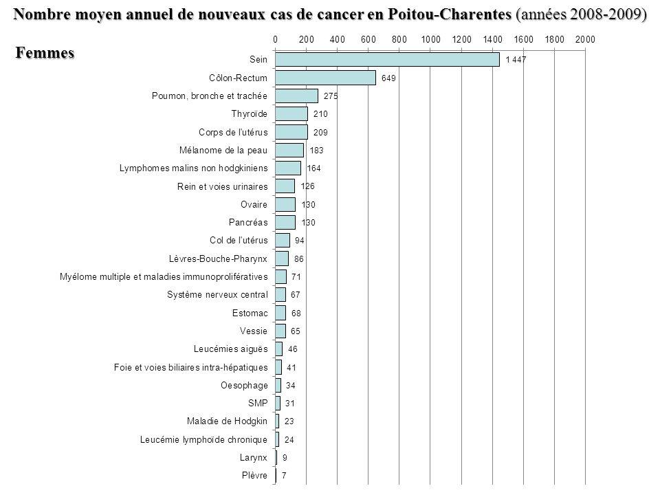 Nombre moyen annuel de nouveaux cas de cancer en Poitou-Charentes (années 2008-2009)