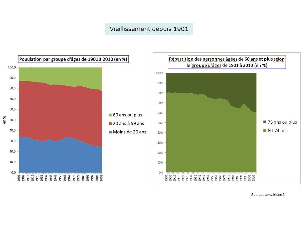 Vieillissement depuis 1901
