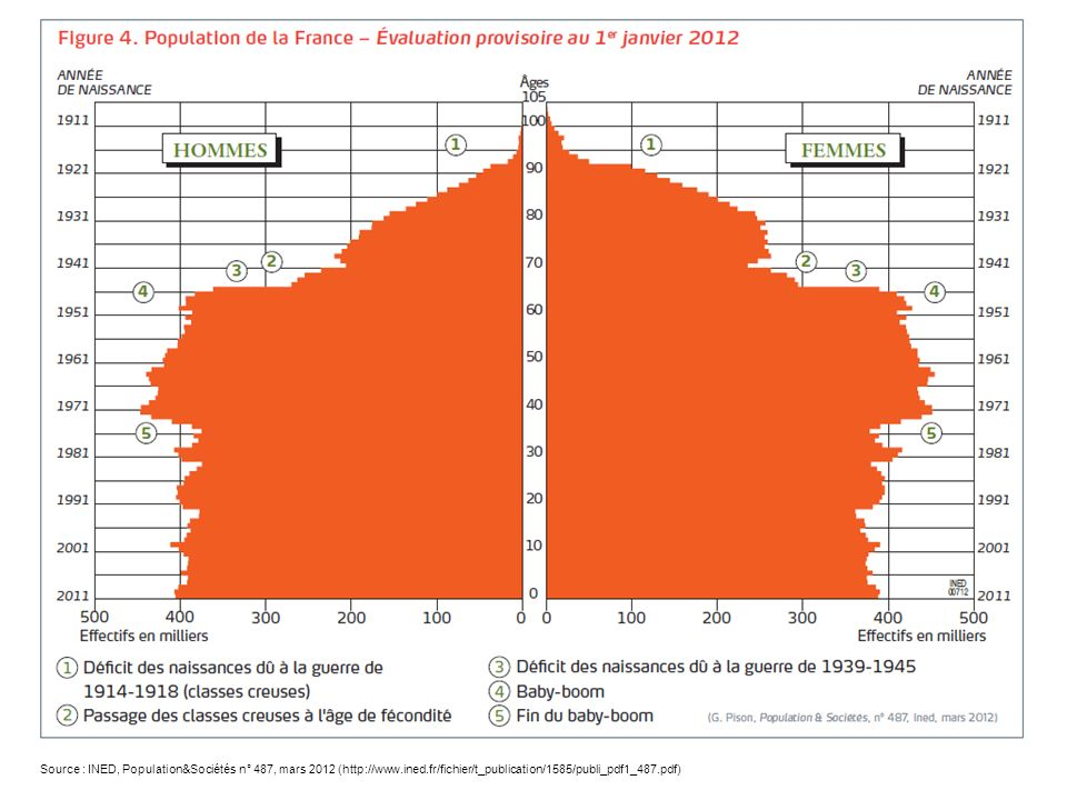 Source : INED, Population&Sociétés n° 487, mars 2012 (http://www. ined