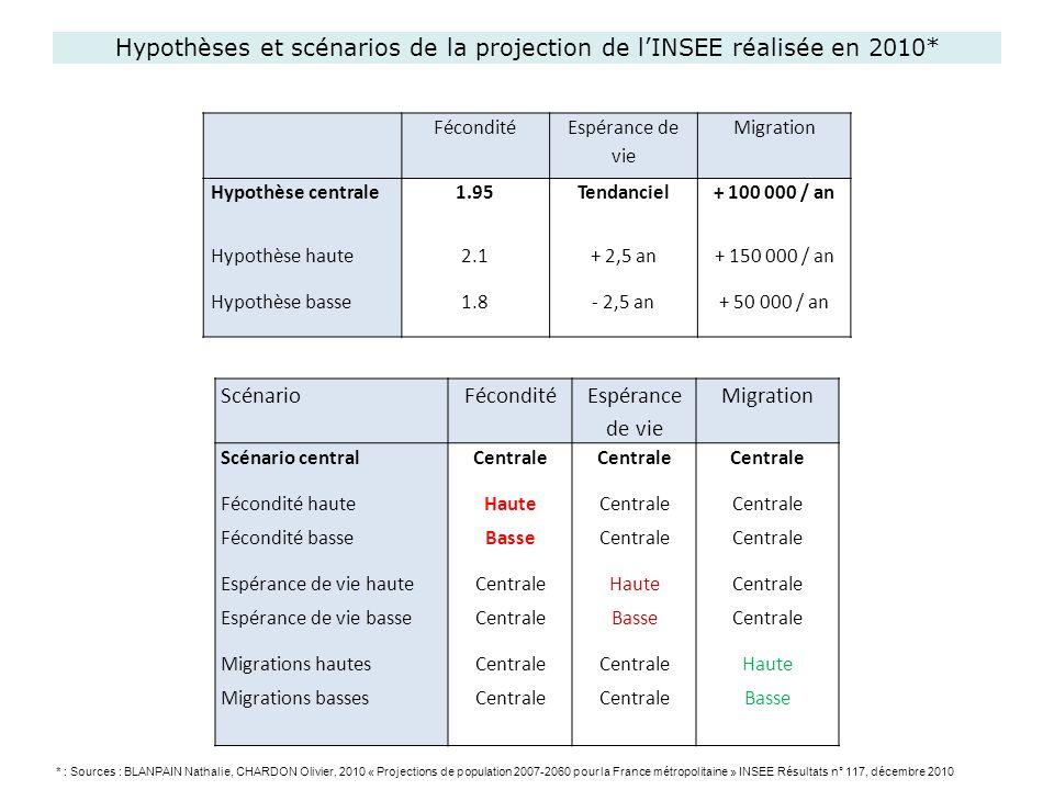 Hypothèses et scénarios de la projection de l'INSEE réalisée en 2010*