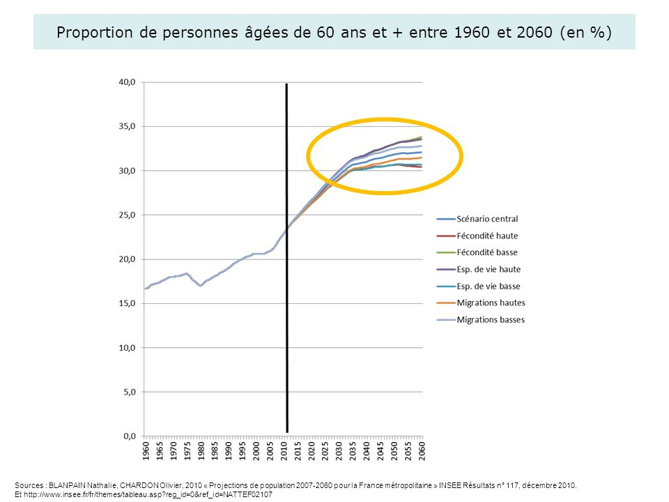 Proportion de personnes âgées de 60 ans et + entre 1960 et 2060 (en %)