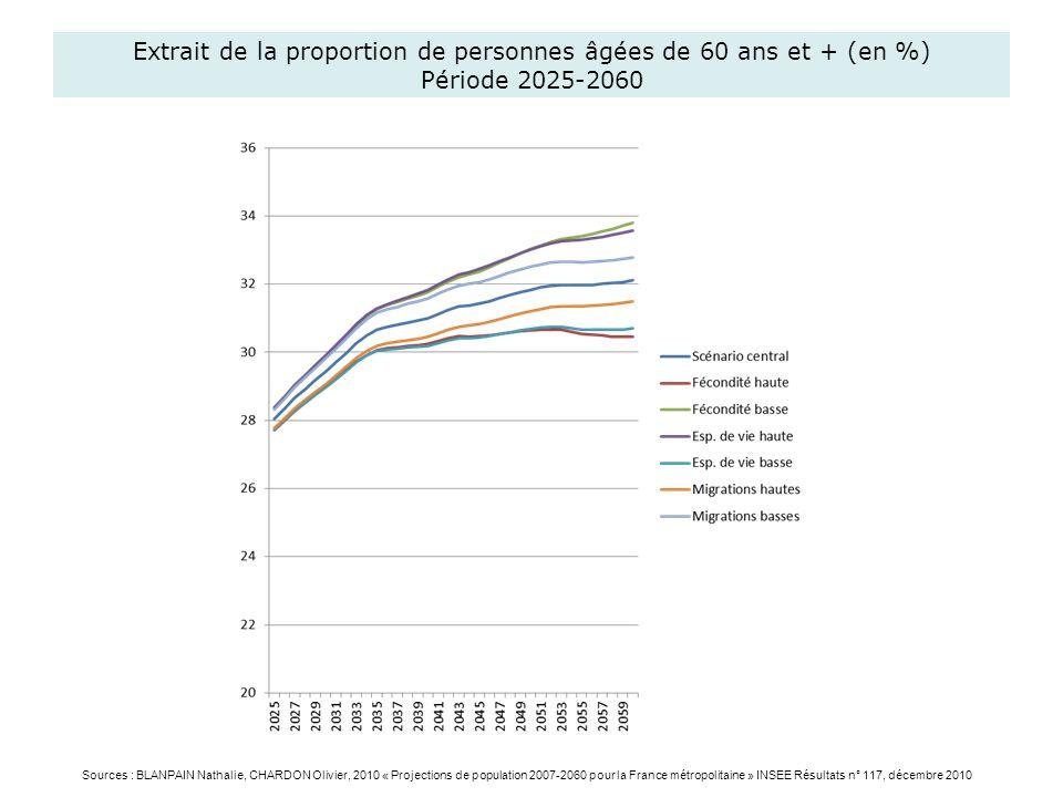 Extrait de la proportion de personnes âgées de 60 ans et + (en %) Période 2025-2060