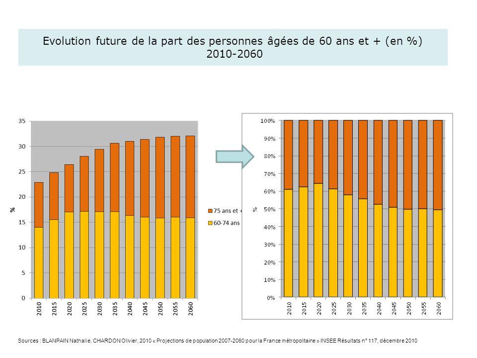 Evolution future de la part des personnes âgées de 60 ans et + (en %) 2010-2060