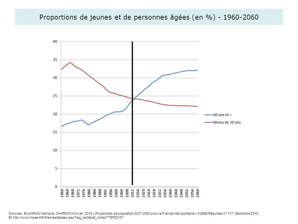 Proportions de jeunes et de personnes âgées (en %) - 1960-2060