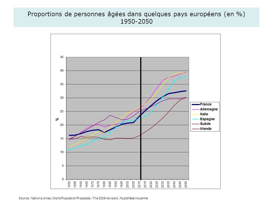 Proportions de personnes âgées dans quelques pays européens (en %) 1950-2050