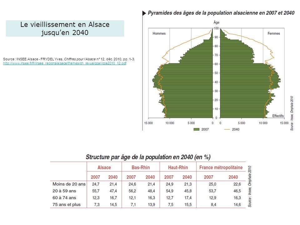 Le vieillissement en Alsace jusqu'en 2040