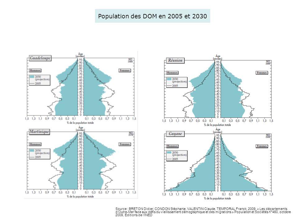 Population des DOM en 2005 et 2030