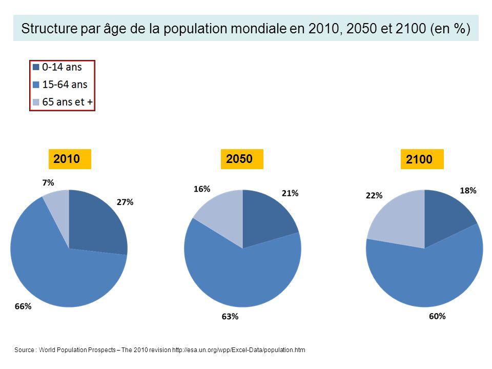 Structure par âge de la population mondiale en 2010, 2050 et 2100 (en %)