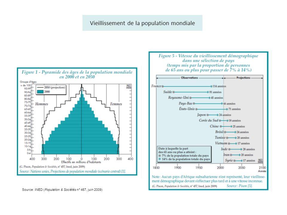 Vieillissement de la population mondiale