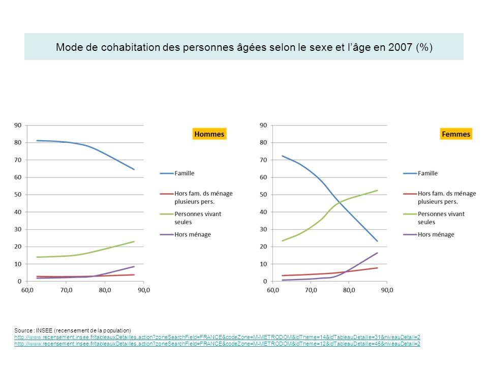 Mode de cohabitation des personnes âgées selon le sexe et l'âge en 2007 (%)