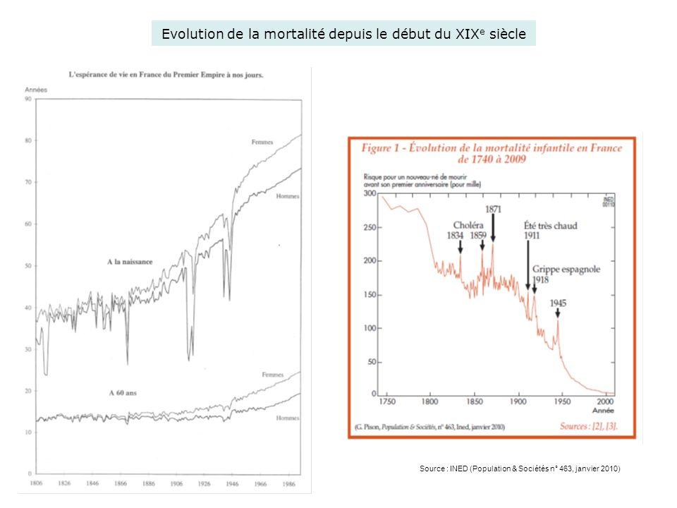 Evolution de la mortalité depuis le début du XIXe siècle