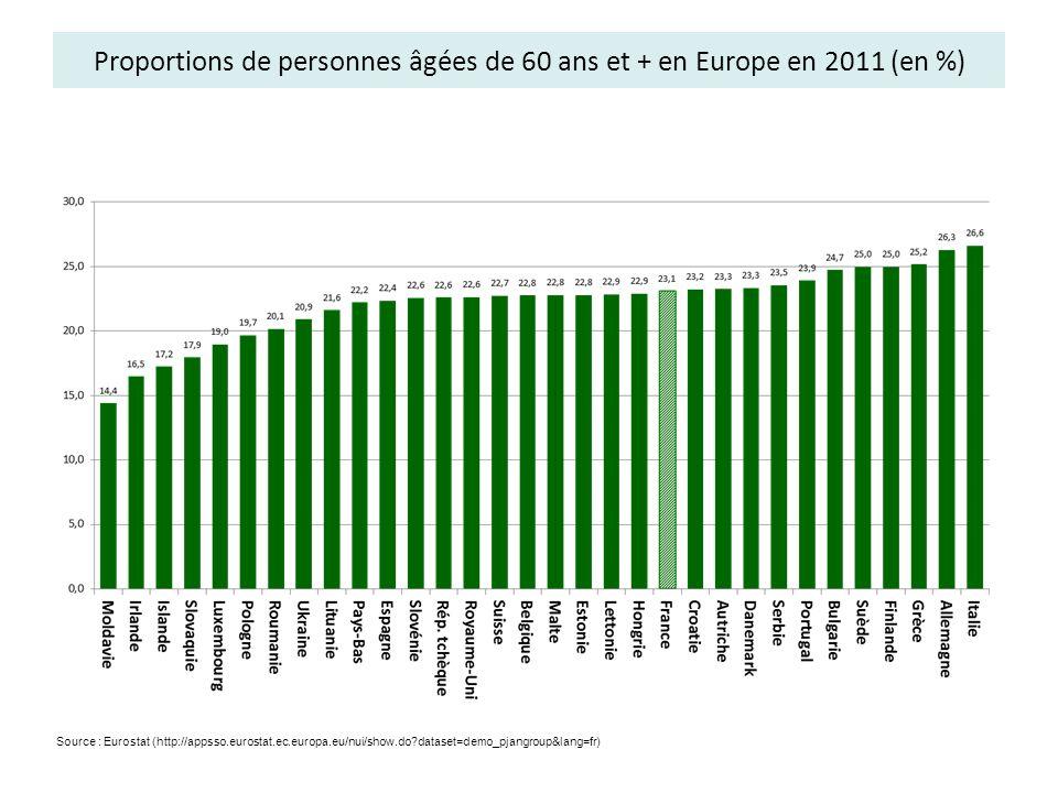 Proportions de personnes âgées de 60 ans et + en Europe en 2011 (en %)