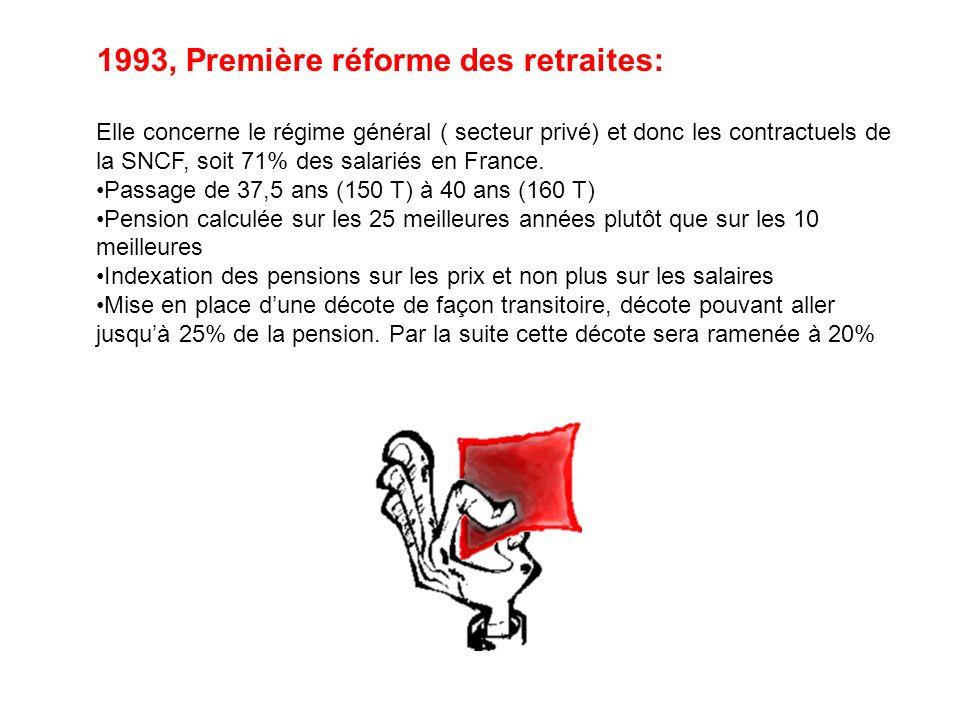 1993, Première réforme des retraites: