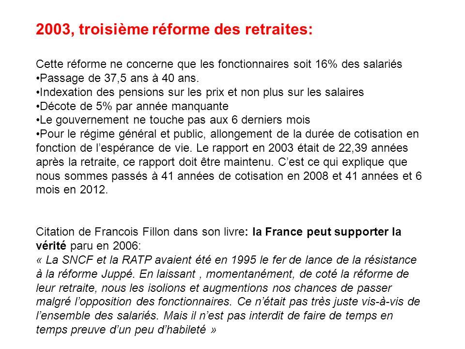 2003, troisième réforme des retraites: