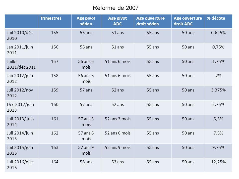 Réforme de 2007 Trimestres Age pivot séden ADC