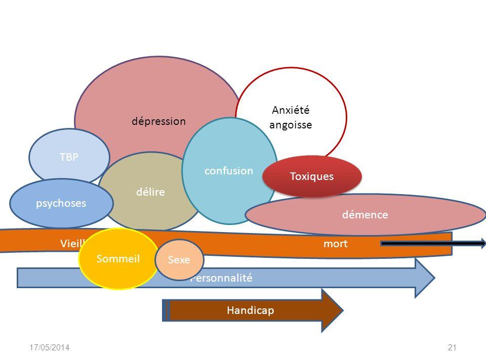 dépression Anxiété angoisse TBP confusion Toxiques délire psychoses