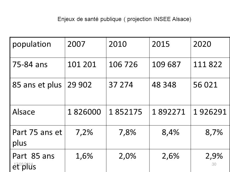 Enjeux de santé publique ( projection INSEE Alsace)