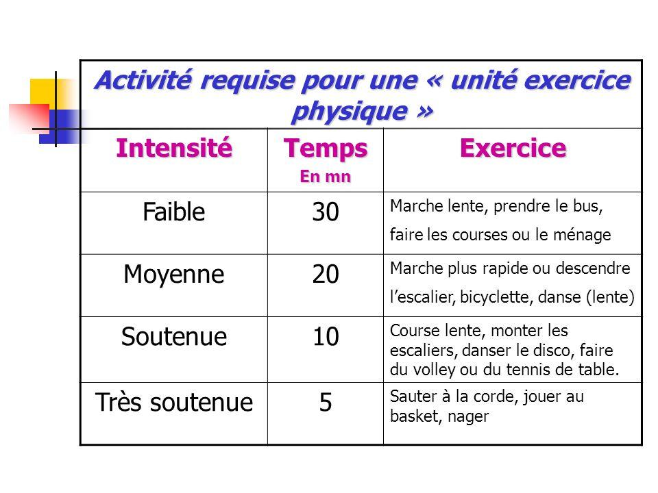 Activité requise pour une « unité exercice physique »