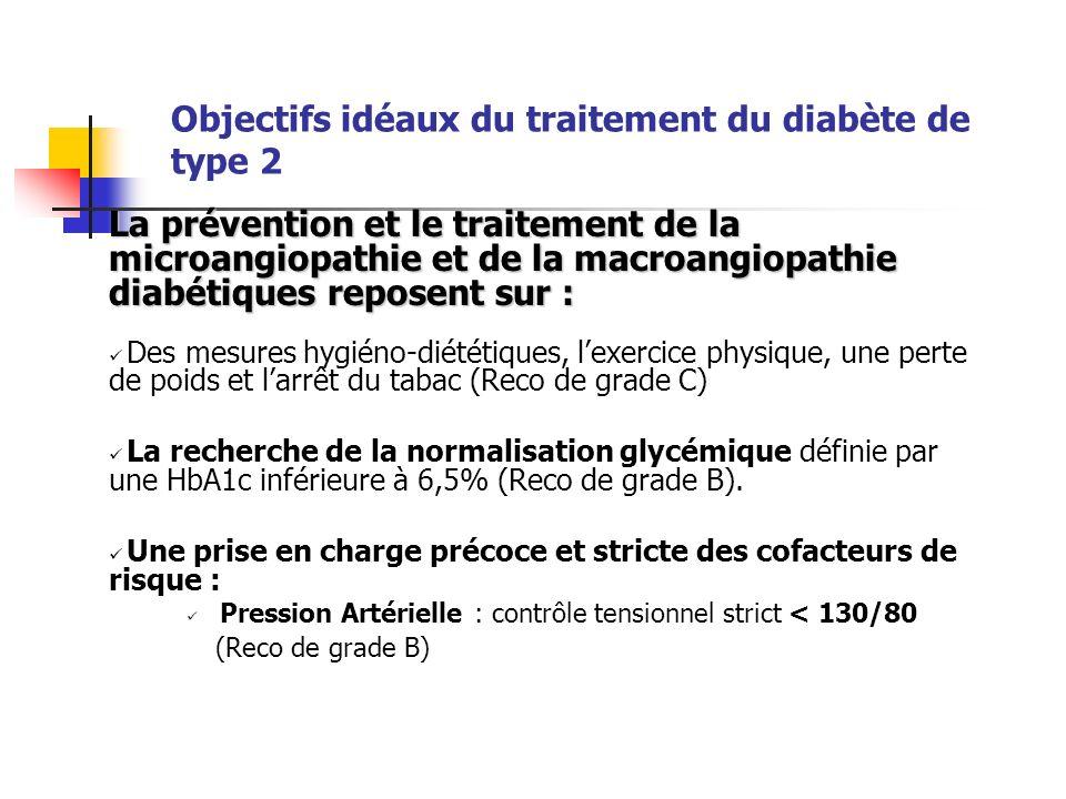 Objectifs idéaux du traitement du diabète de type 2