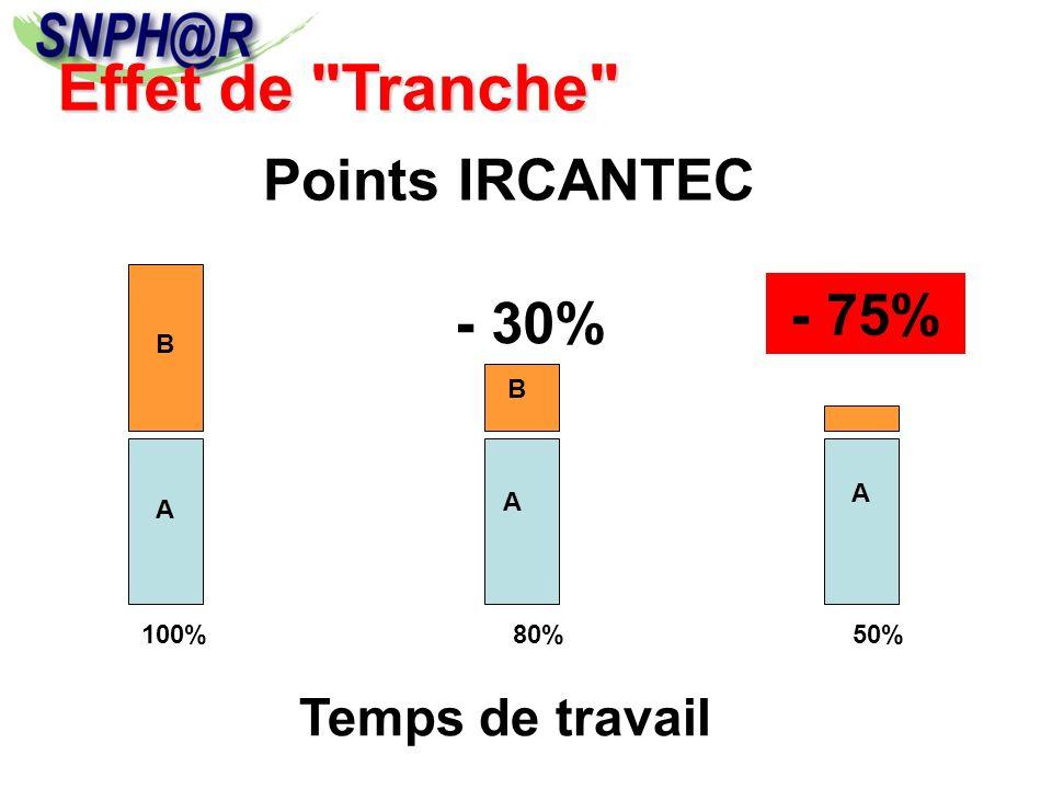 Effet de Tranche Points IRCANTEC - 75% - 30% Temps de travail B B A