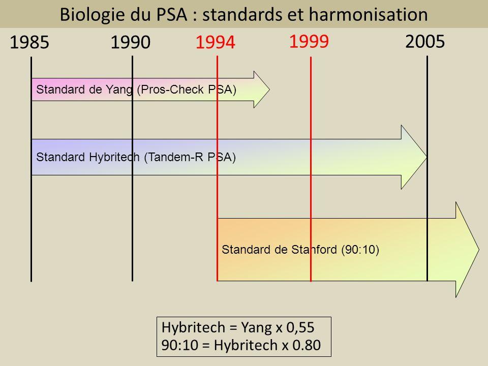 Biologie du PSA : standards et harmonisation