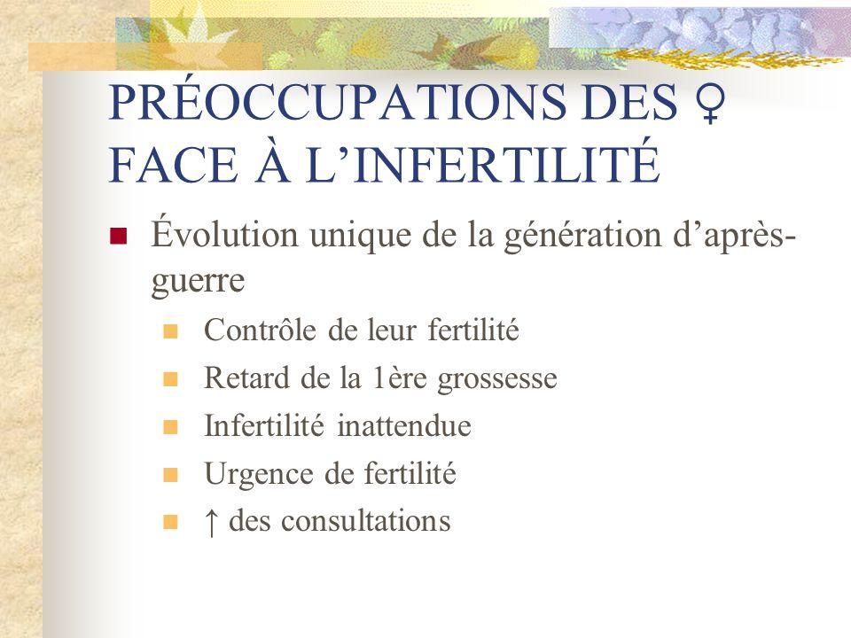 PRÉOCCUPATIONS DES ♀ FACE À L'INFERTILITÉ