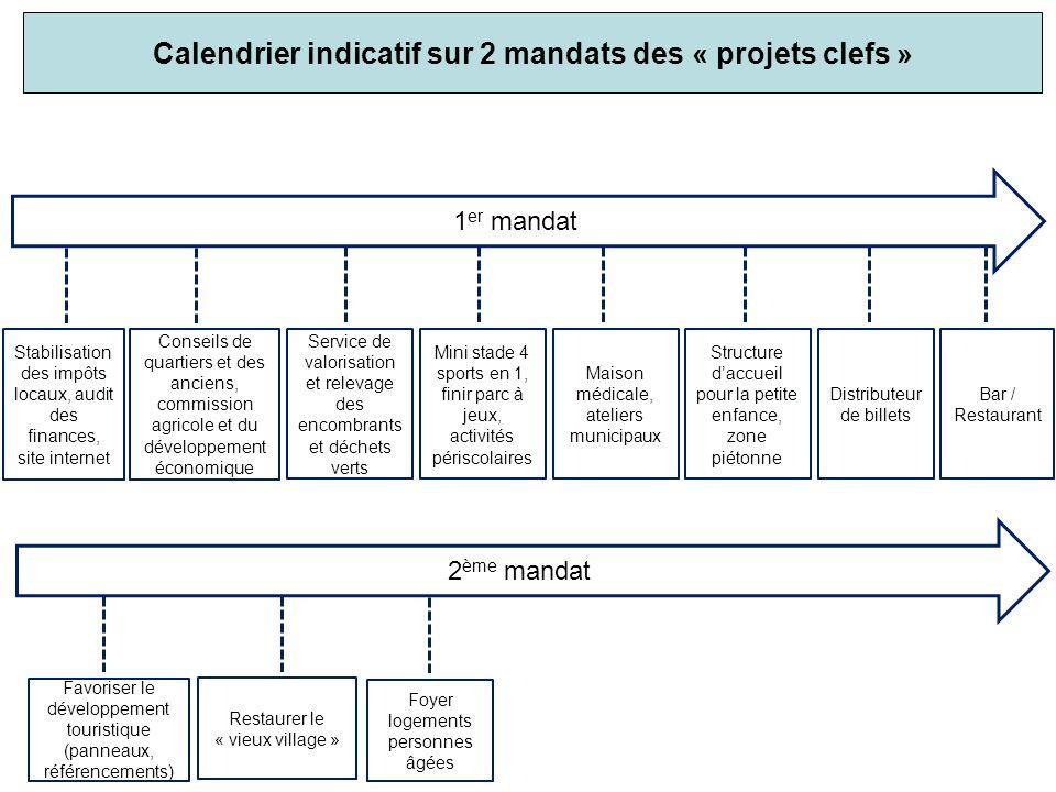 Calendrier indicatif sur 2 mandats des « projets clefs »