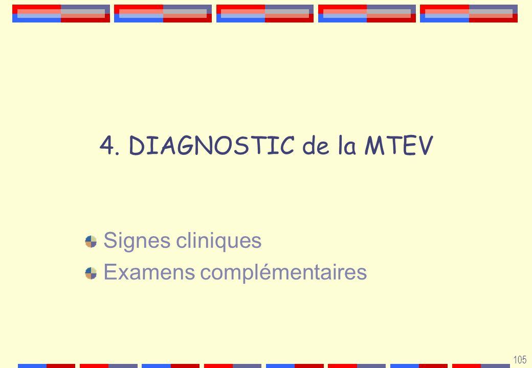 Signes cliniques Examens complémentaires