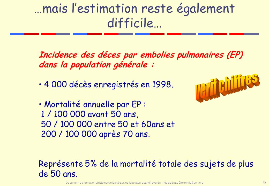 …mais l'estimation reste également difficile…