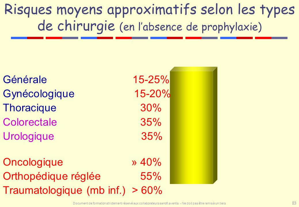 Risques moyens approximatifs selon les types de chirurgie (en l'absence de prophylaxie)